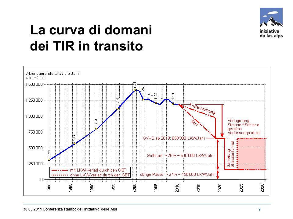 9 La curva di domani dei TIR in transito
