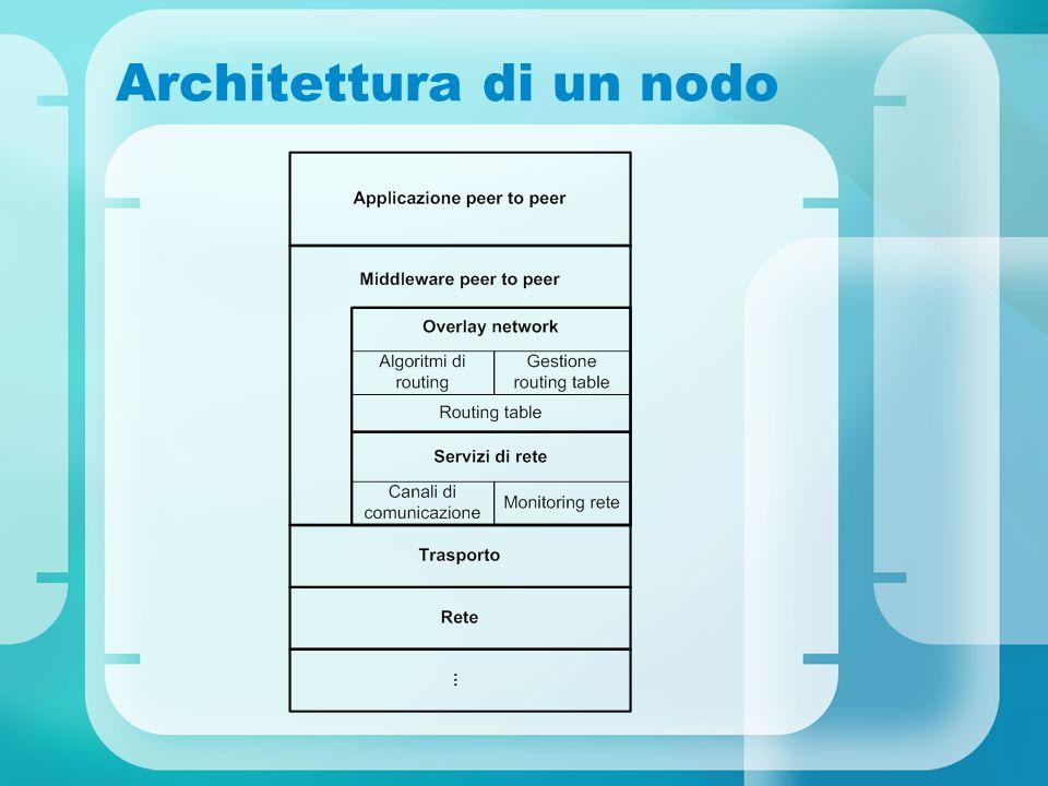 Architettura di un nodo