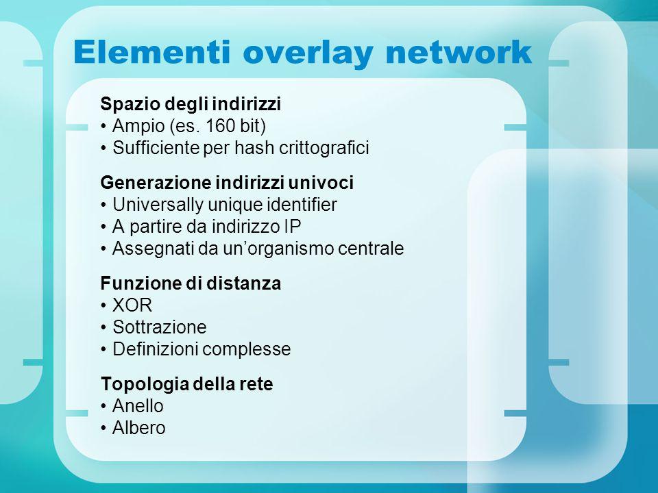 Elementi overlay network Spazio degli indirizzi Ampio (es.