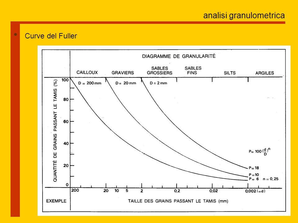 analisi granulometrica Curve del Fuller