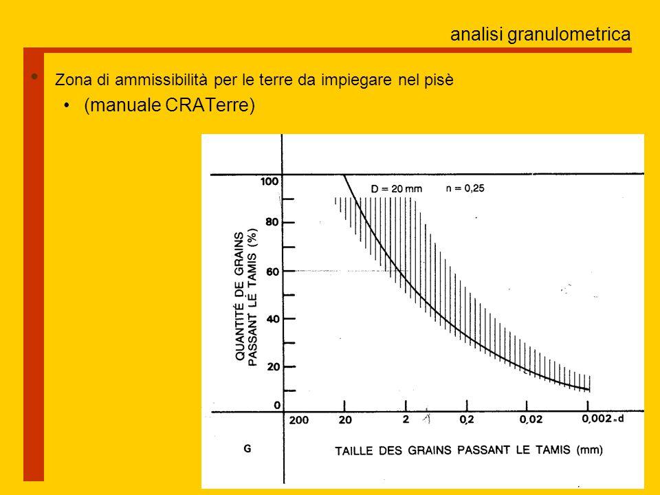 analisi granulometrica Zona di ammissibilità per le terre da impiegare nel pisè (manuale CRATerre)