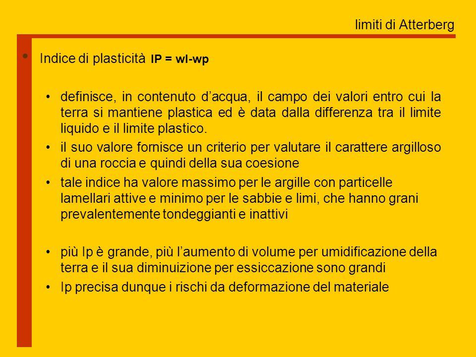 limiti di Atterberg Indice di plasticità IP = wl-wp definisce, in contenuto d'acqua, il campo dei valori entro cui la terra si mantiene plastica ed è data dalla differenza tra il limite liquido e il limite plastico.