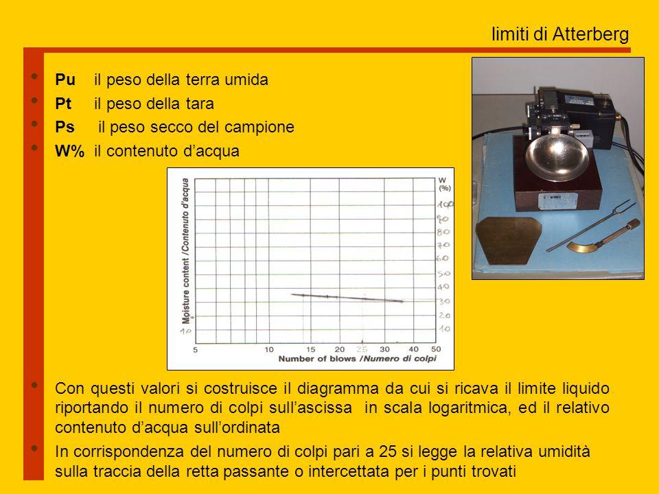 limiti di Atterberg Pu il peso della terra umida Pt il peso della tara Ps il peso secco del campione W% il contenuto d'acqua Con questi valori si costruisce il diagramma da cui si ricava il limite liquido riportando il numero di colpi sull'ascissa in scala logaritmica, ed il relativo contenuto d'acqua sull'ordinata In corrispondenza del numero di colpi pari a 25 si legge la relativa umidità sulla traccia della retta passante o intercettata per i punti trovati