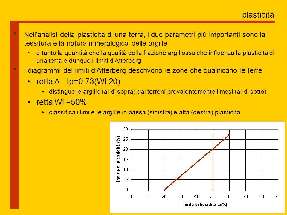 plasticità Nell'analisi della plasticità di una terra, i due parametri più importanti sono la tessitura e la natura mineralogica delle argille è tanto la quantità che la qualità della frazione argillossa che influenza la plasticità di una terra e dunque i limiti d'Atterberg I diagrammi dei limiti d'Atterberg descrivono le zone che qualificano le terre retta A Ip=0.73(Wl-20) distingue le argille (al di sopra) dai terreni prevalentemente limosi (al di sotto) retta Wl =50% classifica i limi e le argille in bassa (sinistra) e alta (destra) plasticità