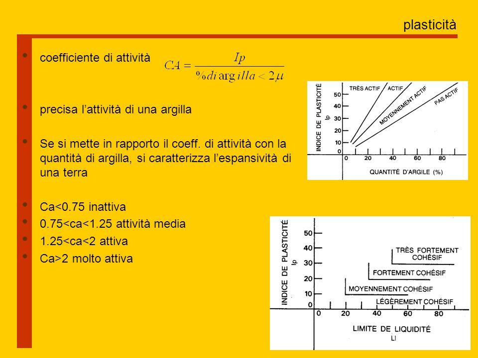 plasticità coefficiente di attività precisa l'attività di una argilla Se si mette in rapporto il coeff.