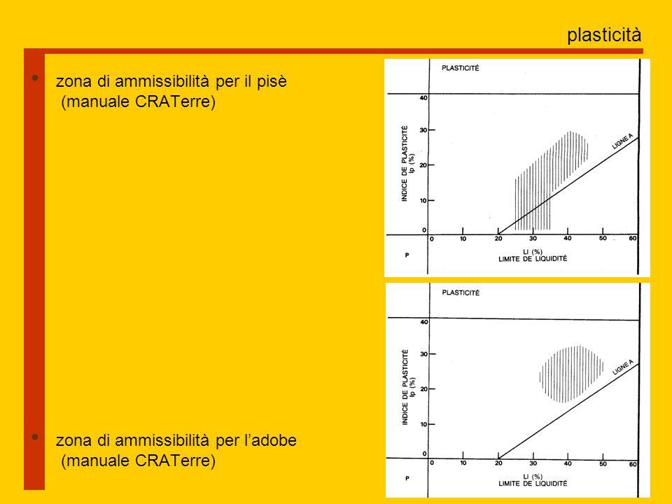 plasticità zona di ammissibilità per il pisè (manuale CRATerre) zona di ammissibilità per l'adobe (manuale CRATerre)