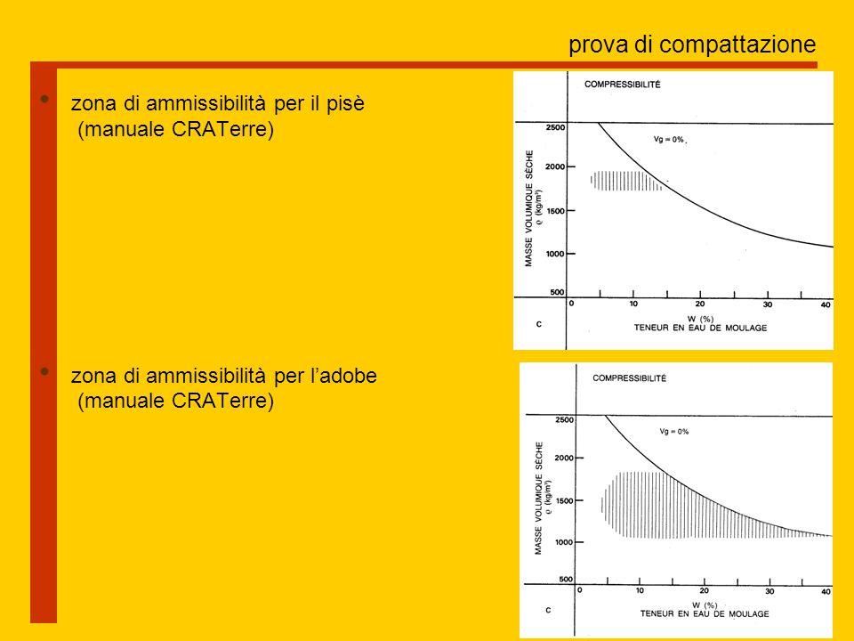 prova di compattazione zona di ammissibilità per il pisè (manuale CRATerre) zona di ammissibilità per l'adobe (manuale CRATerre)