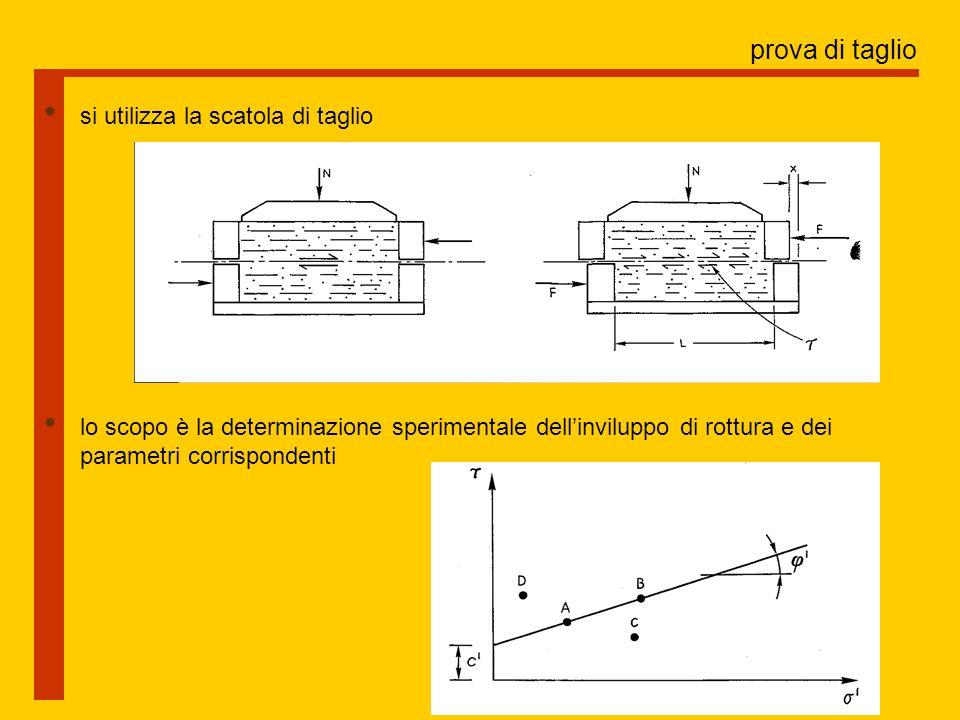 prova di taglio si utilizza la scatola di taglio lo scopo è la determinazione sperimentale dell'inviluppo di rottura e dei parametri corrispondenti