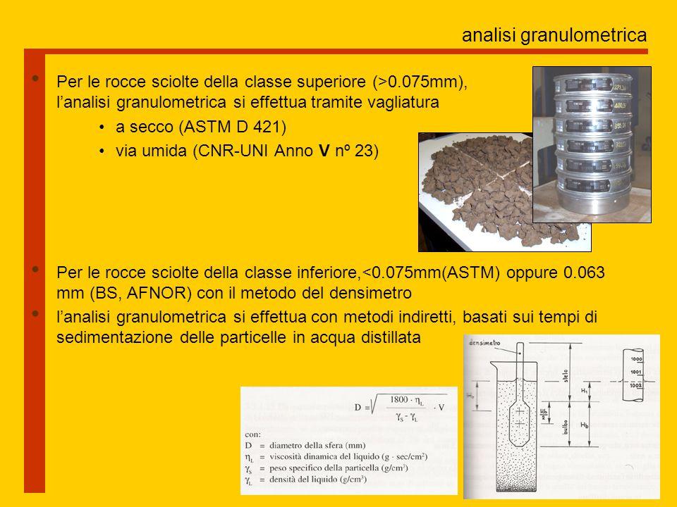 analisi granulometrica Zona di ammissibilità per le terre da impiegare nell' adobe (manuale CRATerre)
