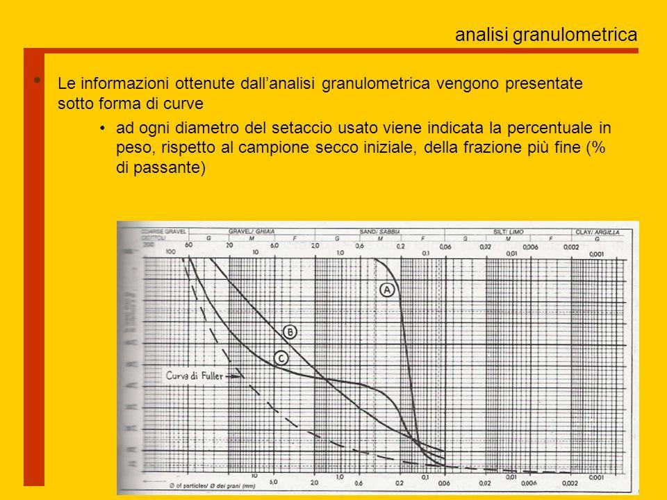 analisi granulometrica Le informazioni ottenute dall'analisi granulometrica vengono presentate sotto forma di curve ad ogni diametro del setaccio usato viene indicata la percentuale in peso, rispetto al campione secco iniziale, della frazione più fine (% di passante)