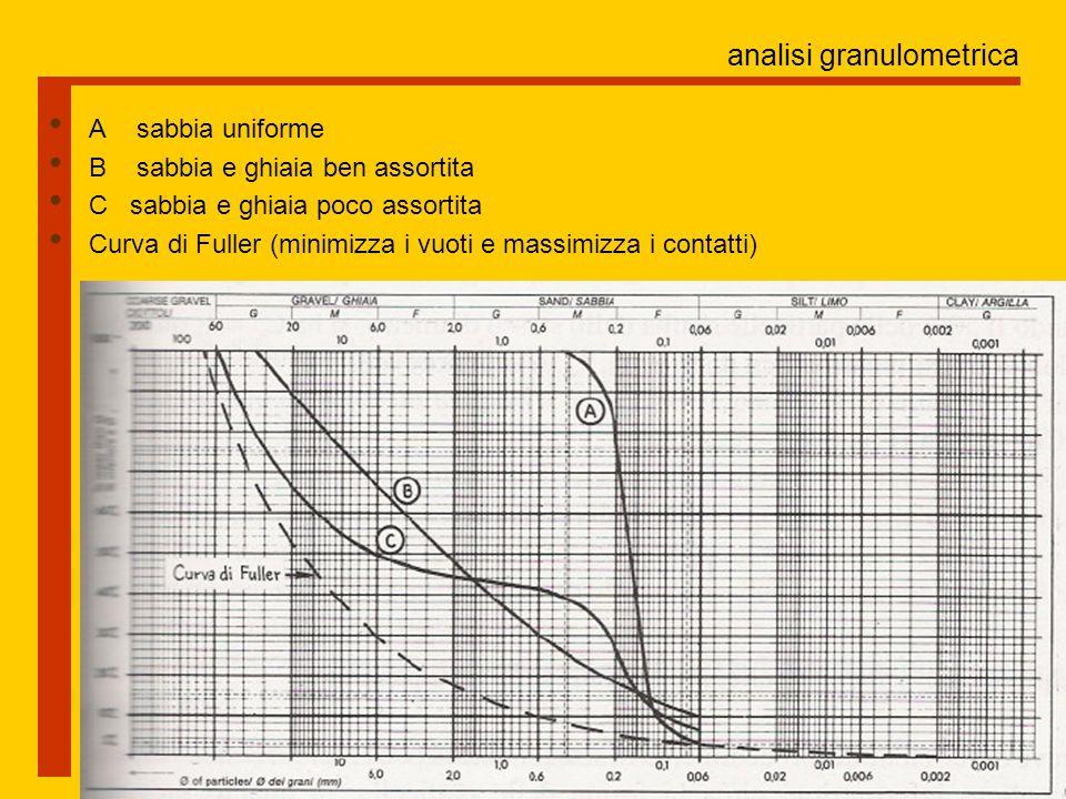 analisi granulometrica Il coefficiente di uniformità permette di dare un'indicazione della distribuzione granulometrica al diminuire la curva risulta più ripida e il materiale meno gradato e più omogeneo