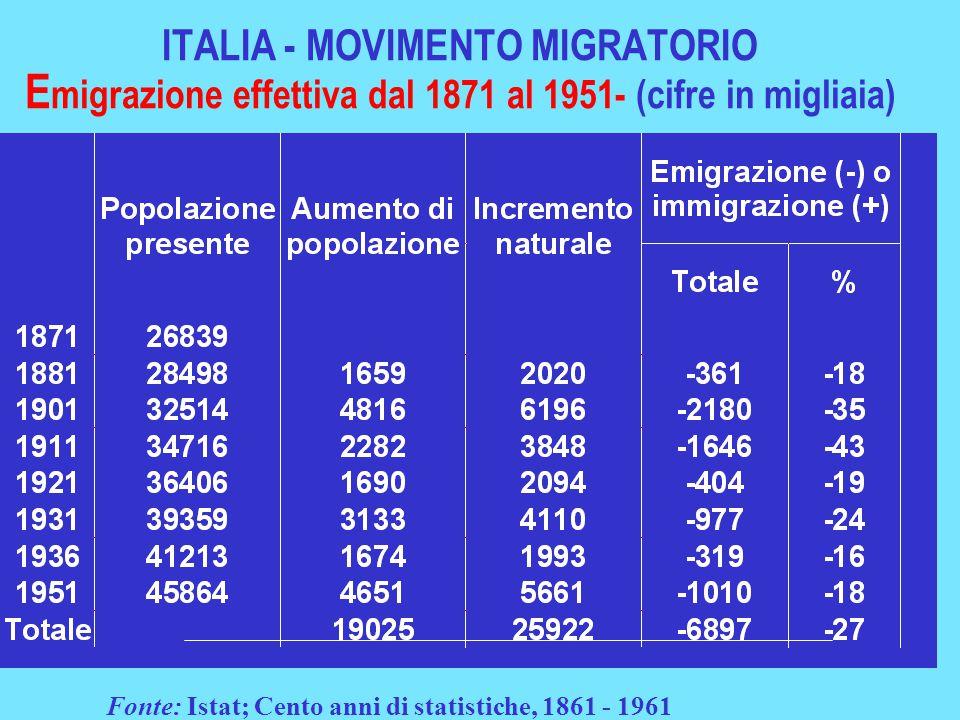 ITALIA - MOVIMENTO MIGRATORIO E migrazione effettiva dal 1871 al 1951- (cifre in migliaia) Fonte: Istat; Cento anni di statistiche, 1861 - 1961