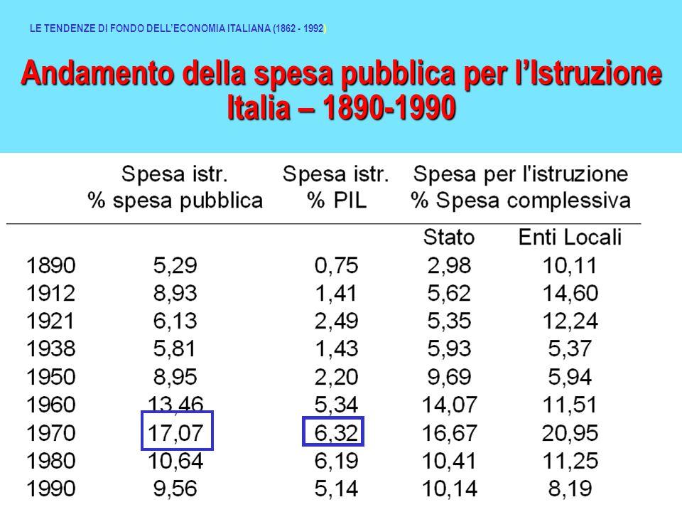 Andamento della spesa pubblica per l'Istruzione Italia – 1890-1990 LE TENDENZE DI FONDO DELL'ECONOMIA ITALIANA (1862 - 1992)