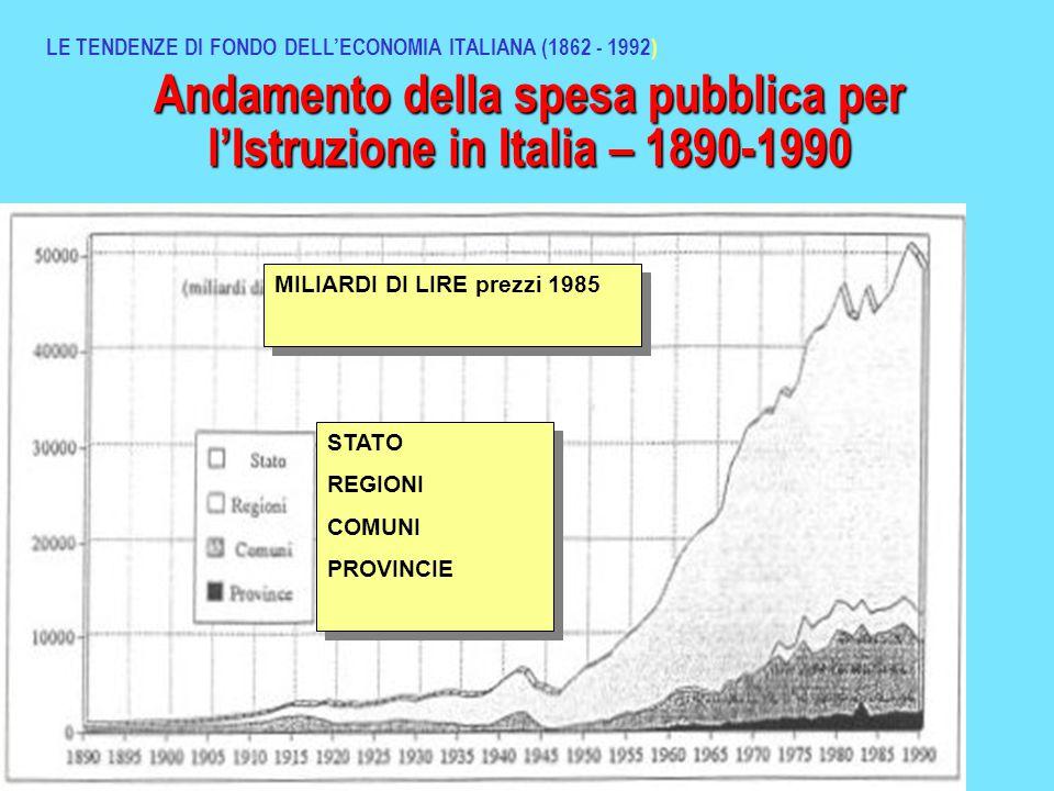 Andamento della spesa pubblica per l'Istruzione in Italia – 1890-1990 LE TENDENZE DI FONDO DELL'ECONOMIA ITALIANA (1862 - 1992) STATO REGIONI COMUNI PROVINCIE STATO REGIONI COMUNI PROVINCIE MILIARDI DI LIRE prezzi 1985
