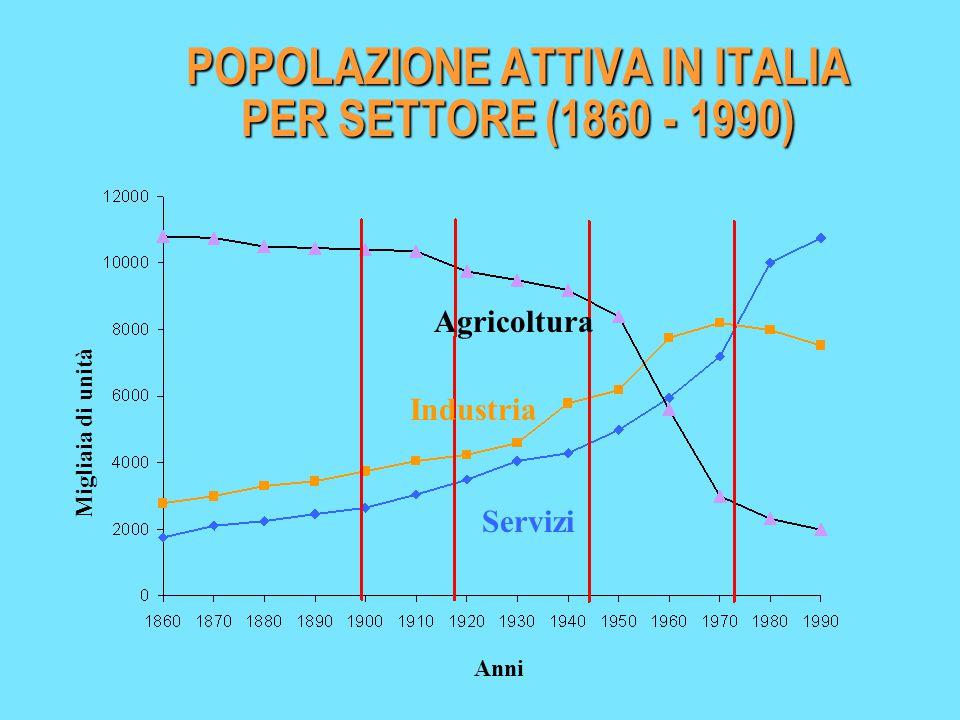 Movimento della popolazione italiana 1861 -1970 (medie annuali) LE TENDENZE DI FONDO DELL'ECONOMIA ITALIANA (1862 - 1992)
