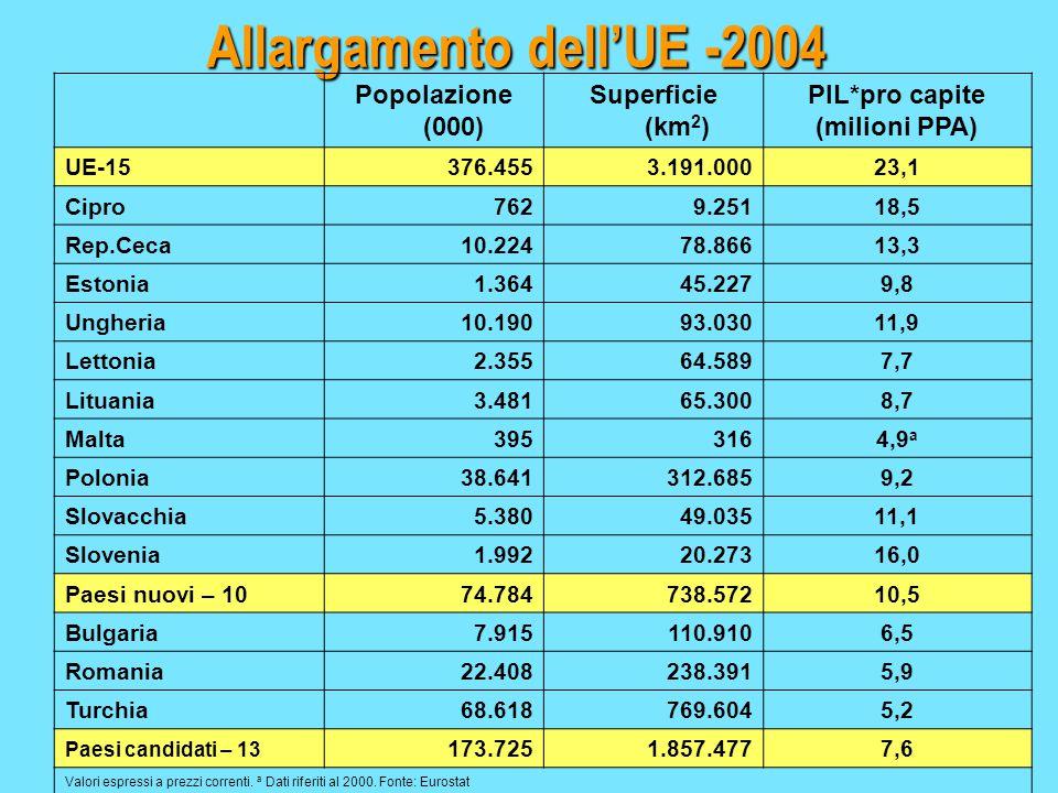 Allargamento dell'UE -2004 Popolazione (000) Superficie (km 2 ) PIL*pro capite (milioni PPA) UE-15376.4553.191.00023,1 Cipro7629.25118,5 Rep.Ceca10.22478.86613,3 Estonia1.36445.2279,8 Ungheria10.19093.03011,9 Lettonia2.35564.5897,7 Lituania3.48165.3008,7 Malta3953164,9 a Polonia38.641312.6859,2 Slovacchia5.38049.03511,1 Slovenia1.99220.27316,0 Paesi nuovi – 1074.784738.57210,5 Bulgaria7.915110.9106,5 Romania22.408238.3915,9 Turchia68.618769.6045,2 Paesi candidati – 13 173.7251.857.4777,6 Valori espressi a prezzi correnti.