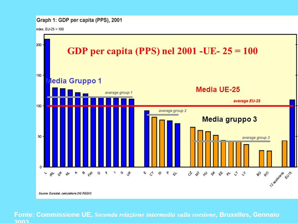 Media Gruppo 1 Media UE-25 Media gruppo 3 GDP per capita (PPS) nel 2001 -UE- 25 = 100 Fonte: Commissione UE, Seconda relazione intermedia sulla coesione, Bruxelles, Gennaio 2003
