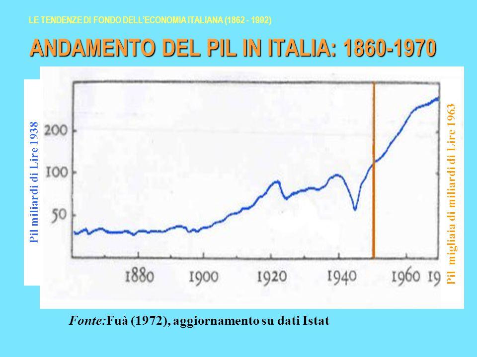 ANDAMENTO DEL PIL IN ITALIA: 1860-1970 Pil miliardi di Lire 1938 Pil migliaia di miliardi di Lire 1963 Fonte:Fuà (1972), aggiornamento su dati Istat LE TENDENZE DI FONDO DELL'ECONOMIA ITALIANA (1862 - 1992)