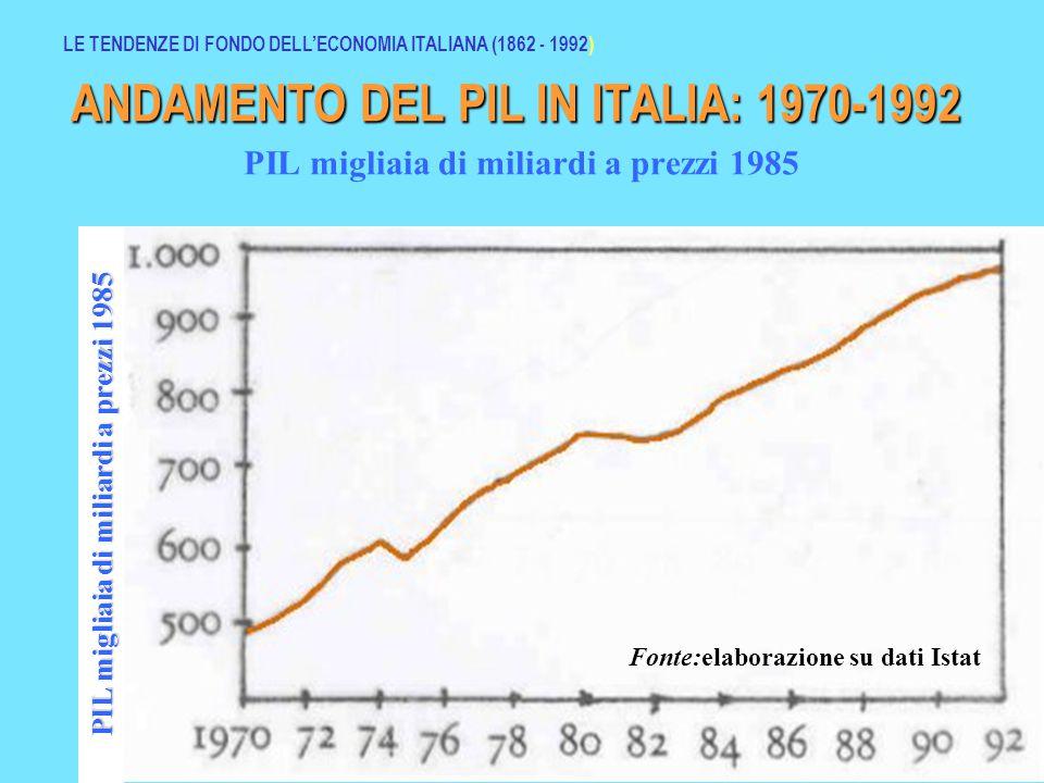 Dinamica della popolazione residente in Italia 1951- 1991