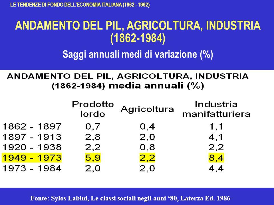 ANDAMENTO DEL PIL, AGRICOLTURA, INDUSTRIA (1862-1984) Saggi annuali medi di variazione (%) Fonte: Sylos Labini, Le classi sociali negli anni '80, Laterza Ed.