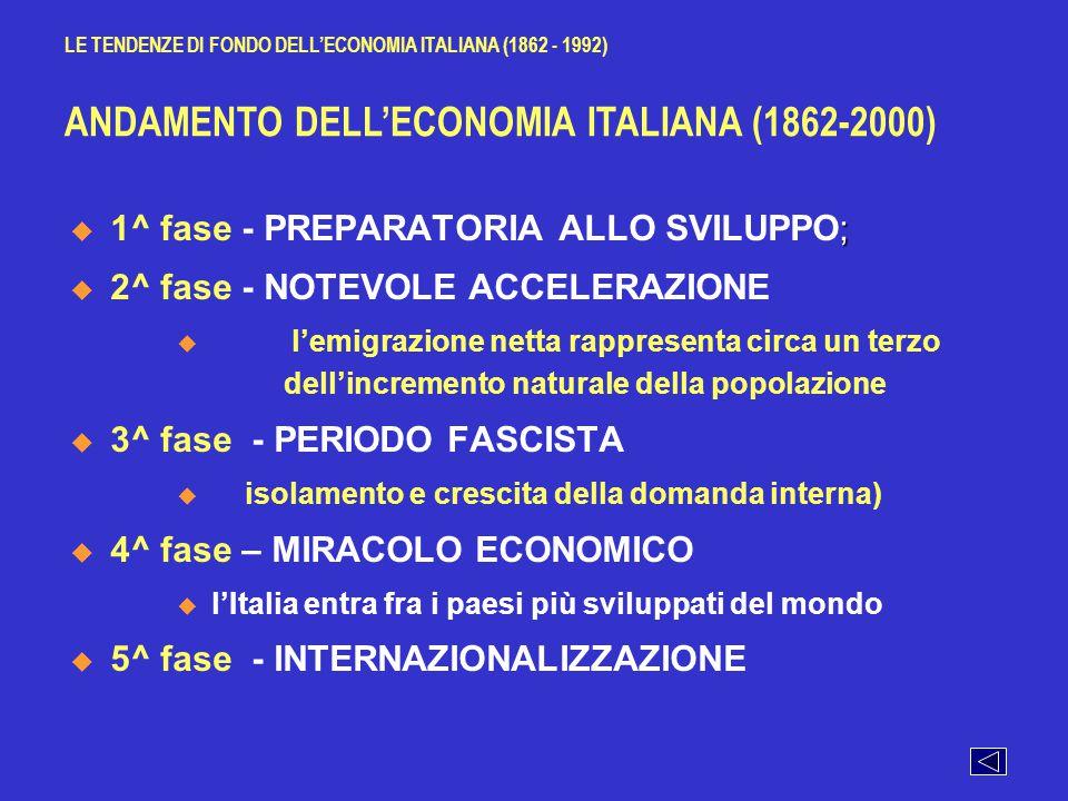 ITALIA: i principali settori per circoscrizione (%), 1881, 1951 e 1983 Fonte: Sylos Labini, Le classi sociali negli anni '80, Laterza Ed.