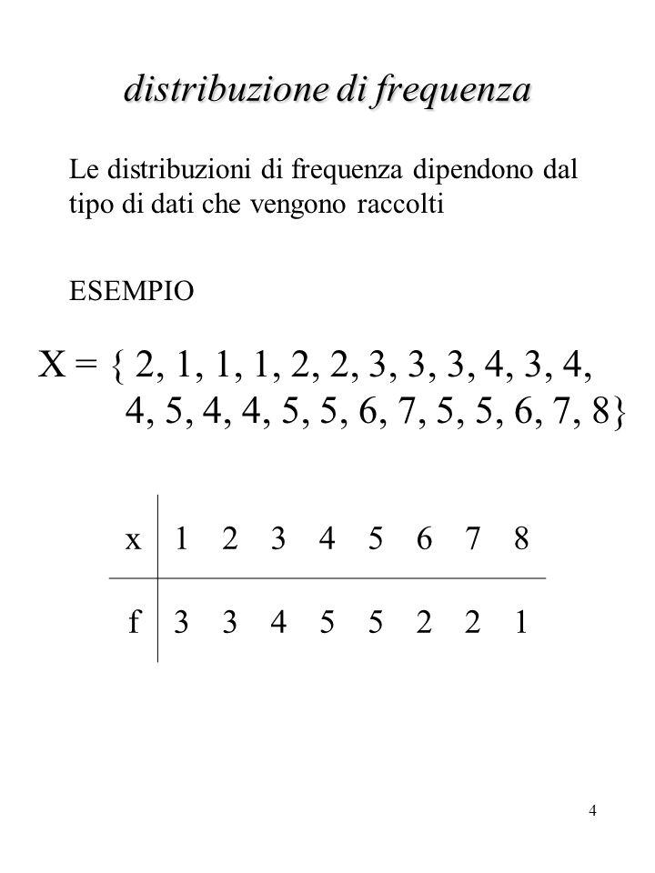 15 Esempio [2] Per prima cosa, identifichiamo la classe mediana.