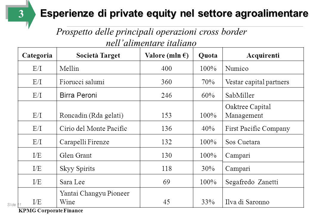 Slide 11 CategoriaSocietà TargetValore (mln €)QuotaAcquirenti E/IMellin400100%Numico E/IFiorucci salumi36070%Vestar capital partners E/I Birra Peroni