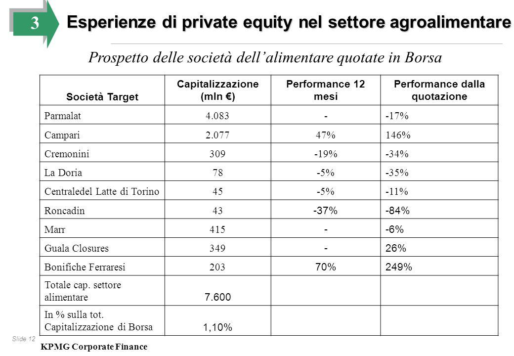 Slide 12 Società Target Capitalizzazione (mln €) Performance 12 mesi Performance dalla quotazione Parmalat4.083--17% Campari2.07747%146% Cremonini309-19%-34% La Doria78-5%-35% Centraledel Latte di Torino45-5%-11% Roncadin43 -37%-84% Marr415 --6% Guala Closures349 -26% Bonifiche Ferraresi203 70%249% Totale cap.