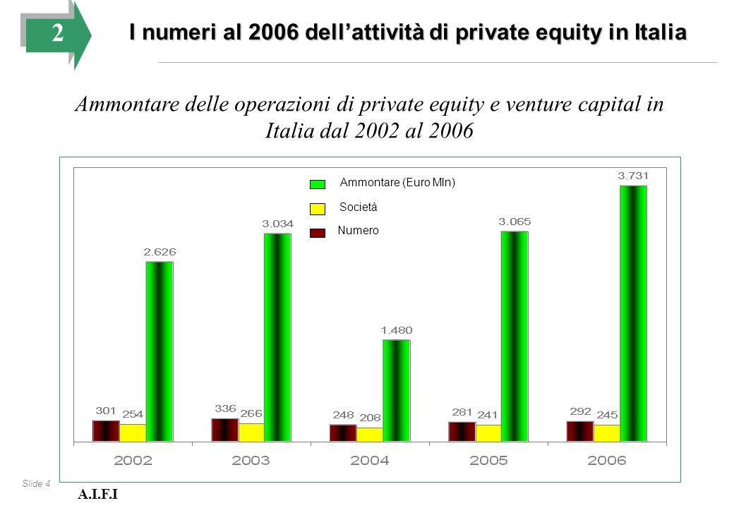 Slide 5 2 I numeri al 2006 dell'attività di private equity in Italia Origine geografica dei capitali raccolti sul mercato per tipologia di fonte Italia Estero A.I.F.I