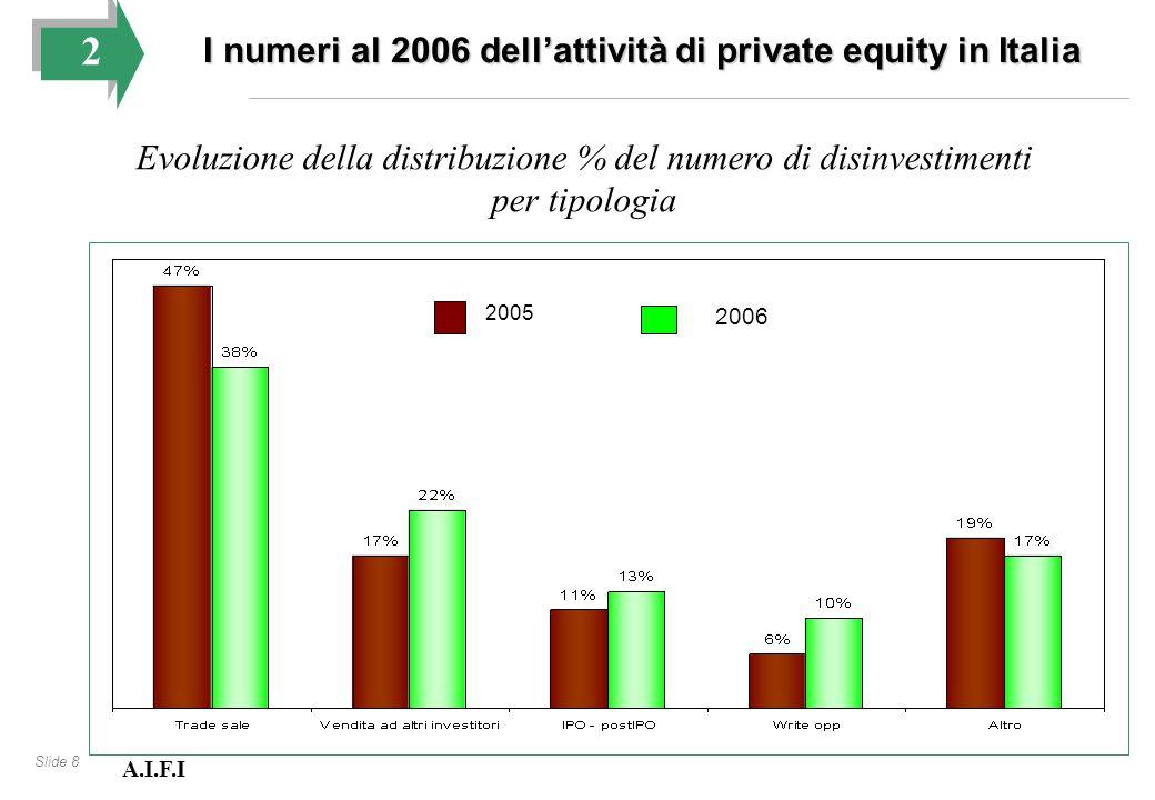 Slide 8 Evoluzione della distribuzione % del numero di disinvestimenti per tipologia 2005 2006 A.I.F.I 2 I numeri al 2006 dell'attività di private equ
