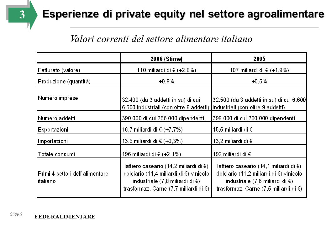 Slide 9 3 Esperienze di private equity nel settore agroalimentare Valori correnti del settore alimentare italiano FEDERALIMENTARE