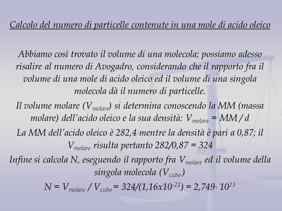 Calcolo del numero di particelle contenute in una mole di acido oleico Abbiamo così trovato il volume di una molecola; possiamo adesso risalire al num