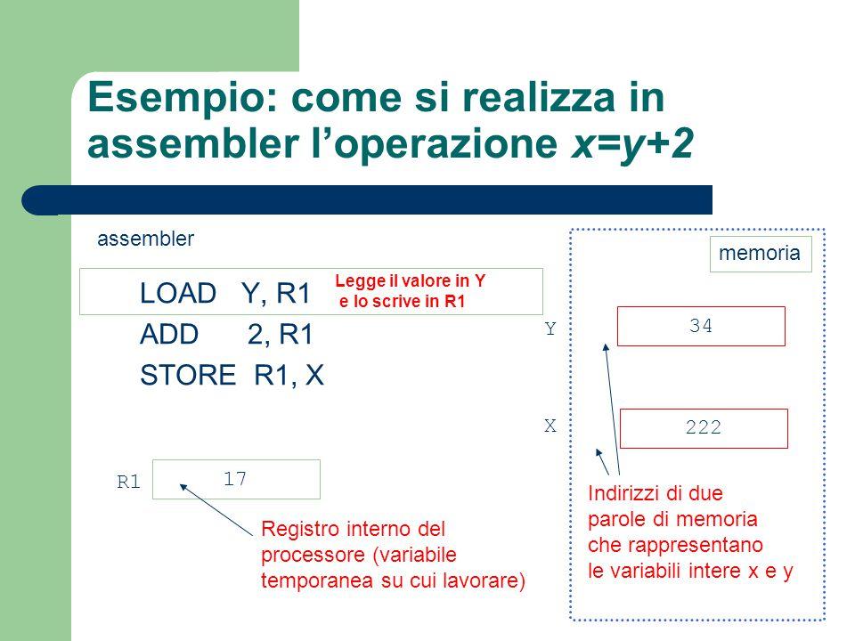 Esempio: come si realizza in assembler l'operazione x=y+2 LOAD Y, R1 ADD 2, R1 STORE R1, X 34 222 Y X Indirizzi di due parole di memoria che rappresen