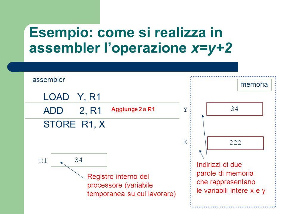 Esempio: come si realizza in assembler l'operazione x=y+2 LOAD Y, R1 ADD 2, R1 STORE R1, X 34 222 Y X 34 R1 Registro interno del processore (variabile
