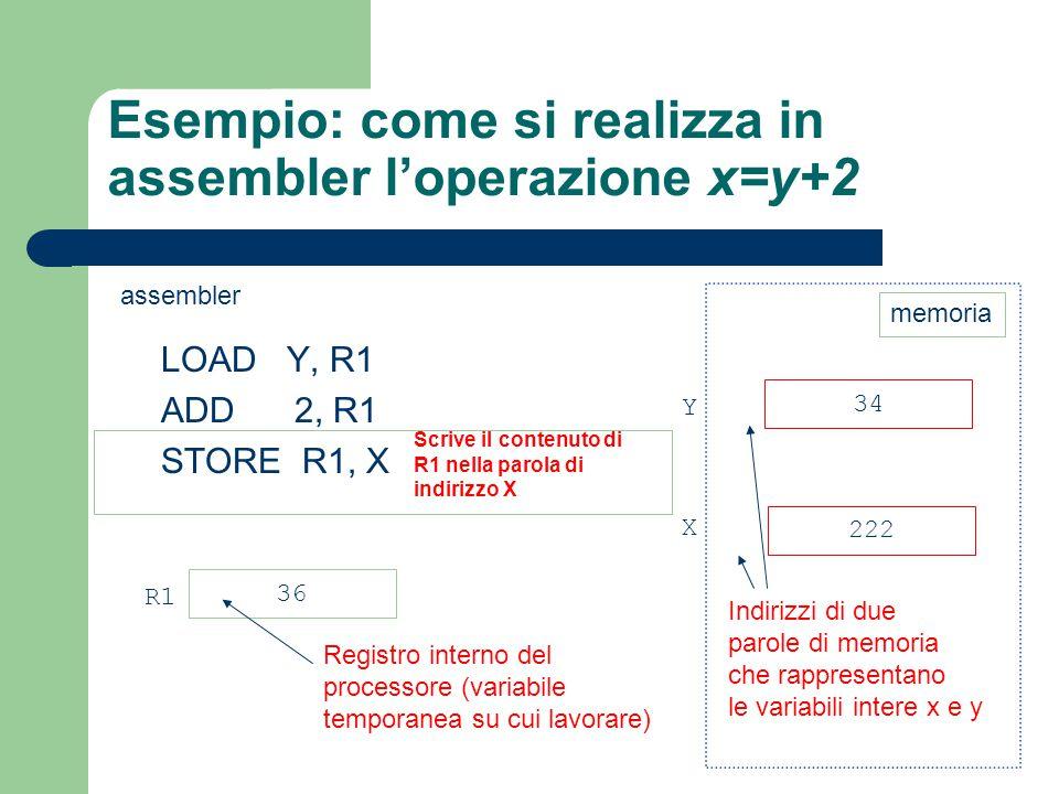 Esempio: come si realizza in assembler l'operazione x=y+2 LOAD Y, R1 ADD 2, R1 STORE R1, X 34 222 Y X 36 R1 Registro interno del processore (variabile