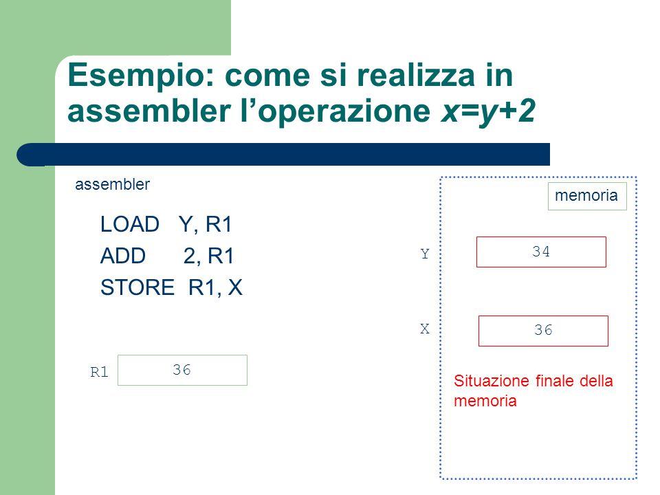 Esempio: come si realizza in assembler l'operazione x=y+2 LOAD Y, R1 ADD 2, R1 STORE R1, X 34 36 Y X Situazione finale della memoria 36 R1 memoria ass
