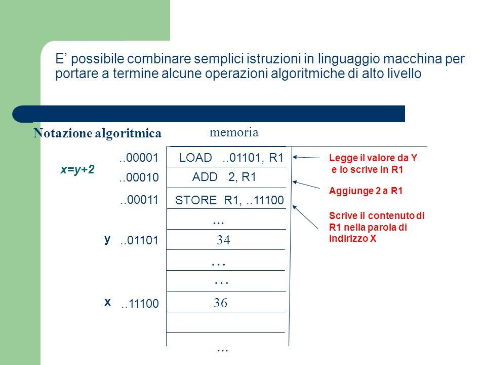E' possibile combinare semplici istruzioni in linguaggio macchina per portare a termine alcune operazioni algoritmiche di alto livello Notazione algor