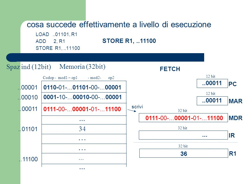 0110-01-...01101-00-...00001 0001-10-...00010-00-...00001 0111-00-...00001-01-...11100 cosa succede effettivamente a livello di esecuzione Memoria (32