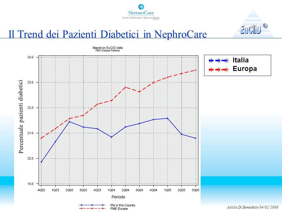 Attilio Di Benedetto 04/02/2006 Italia Europa Percentuale pazienti diabetici Il Trend dei Pazienti Diabetici in NephroCare