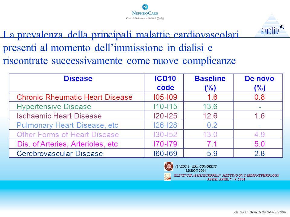 Attilio Di Benedetto 04/02/2006 La prevalenza della principali malattie cardiovascolari presenti al momento dell'immissione in dialisi e riscontrate successivamente come nuove complicanze ELEVENTH ASSISI EUROPEAN MEETING ON CARDIONEPHROLOGY ASSISI, APRIL 7 – 9, 2005 41° EDTA – ERA CONGRESS LISBON 2004