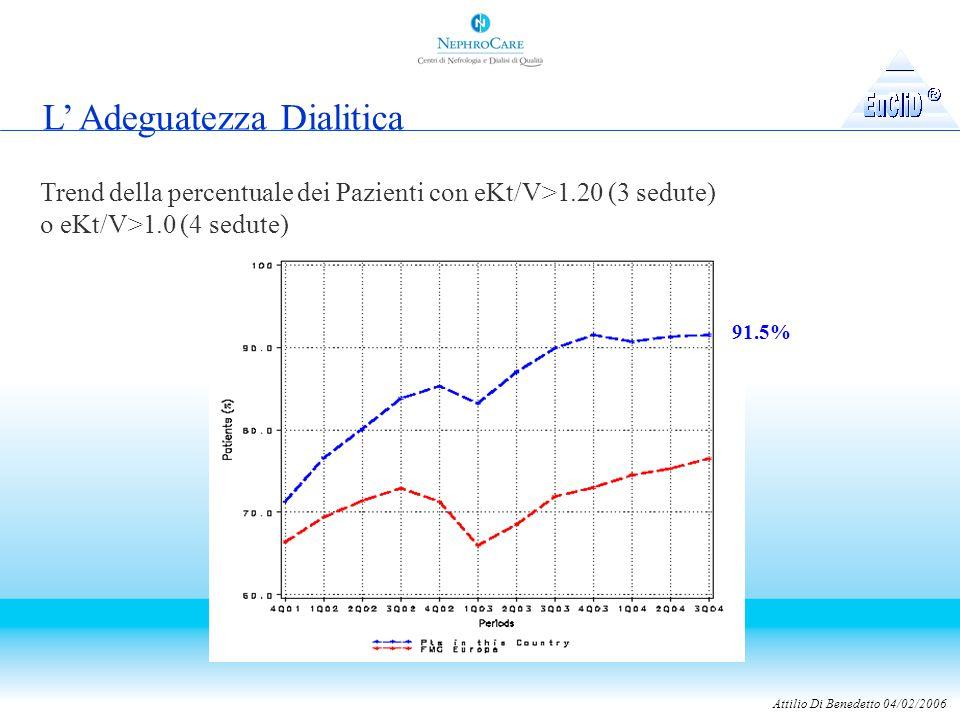 Attilio Di Benedetto 04/02/2006 L' Adeguatezza Dialitica Trend della percentuale dei Pazienti con eKt/V>1.20 (3 sedute) o eKt/V>1.0 (4 sedute) 91.5%
