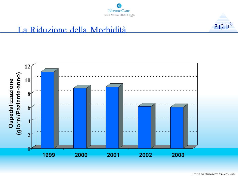 Attilio Di Benedetto 04/02/2006 La Riduzione della Morbidità