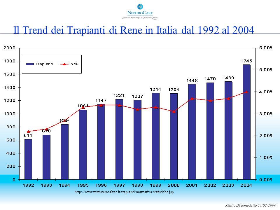 Attilio Di Benedetto 04/02/2006 Il Trend dei Trapianti di Rene in Italia dal 1992 al 2004 http://www.ministerosalute.it/trapianti/normativa/statistiche.jsp