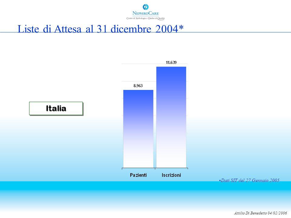 Attilio Di Benedetto 04/02/2006 ItaliaItalia Liste di Attesa al 31 dicembre 2004* Dati SIT del 27 Gennaio 2005Dati SIT del 27 Gennaio 2005