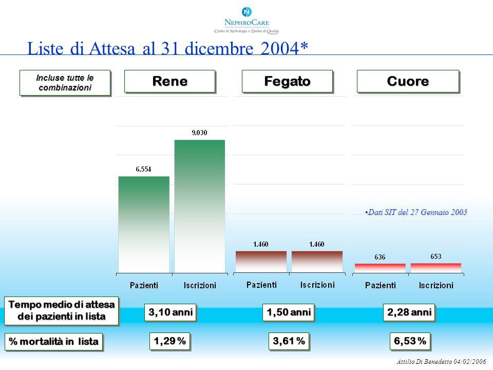 Attilio Di Benedetto 04/02/2006 ReneReneFegatoFegatoCuoreCuore Tempo medio di attesa dei pazienti in lista Tempo medio di attesa dei pazienti in lista 3,10 anni 2,28 anni 1,50 anni % mortalità in lista 1,29 % 3,61 % 6,53 % Incluse tutte le combinazioni Liste di Attesa al 31 dicembre 2004* Dati SIT del 27 Gennaio 2005Dati SIT del 27 Gennaio 2005