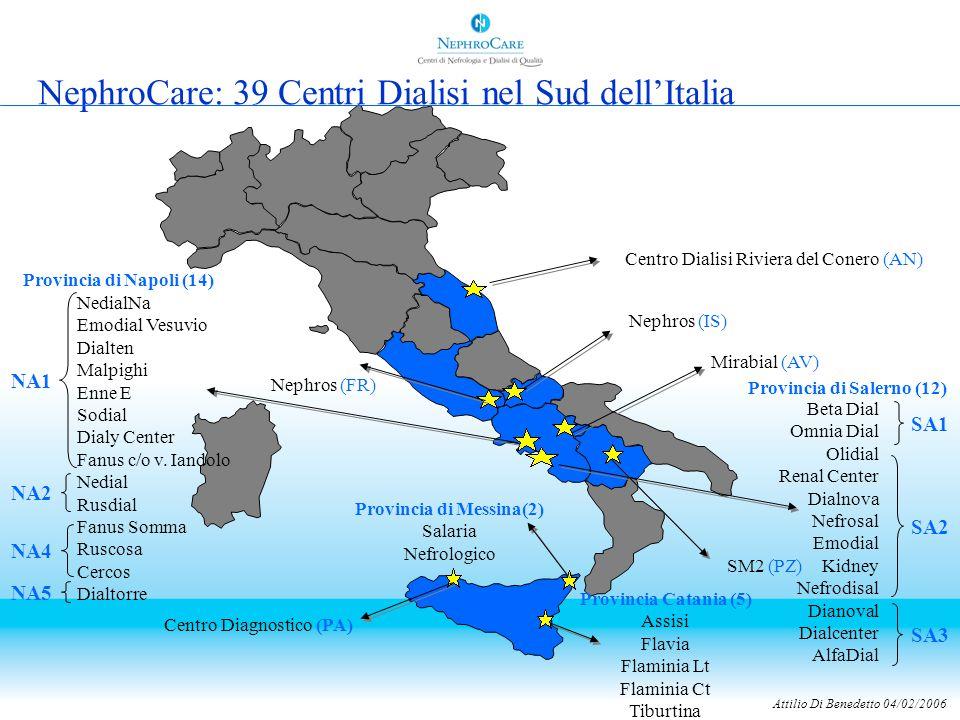 Attilio Di Benedetto 04/02/2006 Il Contributo di NehroCare allo Sviluppo dei Trapianti di Rene dei Pazienti del Sud dell'Italia 20002001200220032004 pazienti9501055106211131115 trapianti 44515456 61 as % 4,6%4,8%5,1% 5,5% Promozione dell'Informazione Migliore Cura = Migliore Trapiantabilità Regolare Iscrizione dei Pazienti nelle Liste d'Attesa Collegamento Diretto con i Centri Trapianto Coordinamento della attività di Spedizione dei Sieri da parte dei Pazienti Promozione dell'Informazione Migliore Cura = Migliore Trapiantabilità Regolare Iscrizione dei Pazienti nelle Liste d'Attesa Collegamento Diretto con i Centri Trapianto Coordinamento della attività di Spedizione dei Sieri da parte dei Pazienti ………Contribuire ad aumentare il numero dei trapianti
