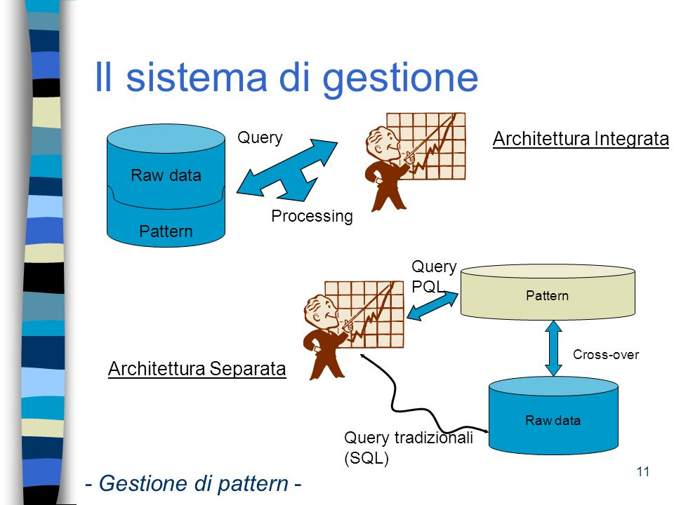 12 Il modello Rappresentazione uniforme di pattern eterogenei Caratteristiche pattern ê Struttura ê Misure di qualità ê Pattern complessi Relazioni tra dati grezzi e pattern ê Mapping ê Validita' - Gestione di pattern -