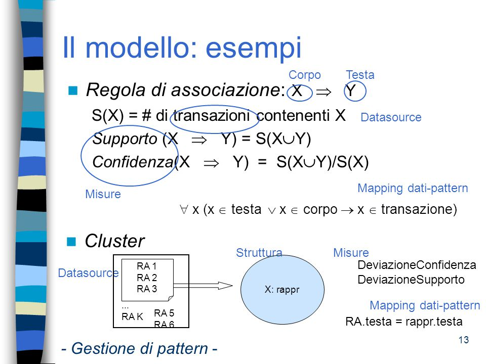 14 Il modello: approcci esistenti Object Oriented PMML(Predictive Model Markup Language) (2003), SQL/MM (2001), Java Data Mining API (2003) ê Rappresentazione di mining model Common Warehouse Model (2001) ê Scambio metadati Database induttivi (1996/1997) PANDA - PAtterns for Next-generation DAtabase systems (2001- 2004) ê Netta separazione fra PBMS e repository dei dati sorgente ê Modello rappresenta pattern e relazioni fra pattern Pattern: structure, measure, source, expression Relazioni: specialization, composition, refinement - Gestione di pattern -