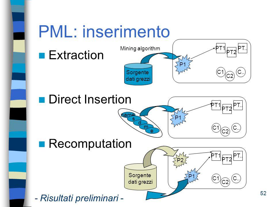 53 PML: cancellazione Deletion restricted Deletion extended P1 PT1 PT2 C1 C2 C..