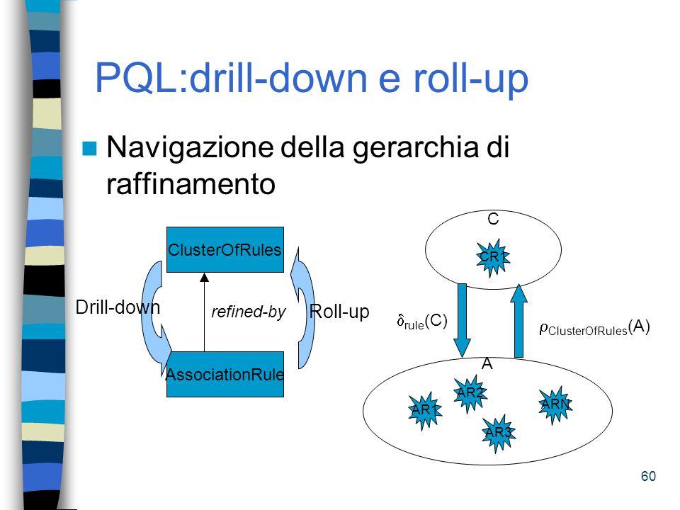 61 PQL:decomposition Navigazione della gerarchia di composizione ClusterOfRules AssociationRule part-of C a (CR1)...